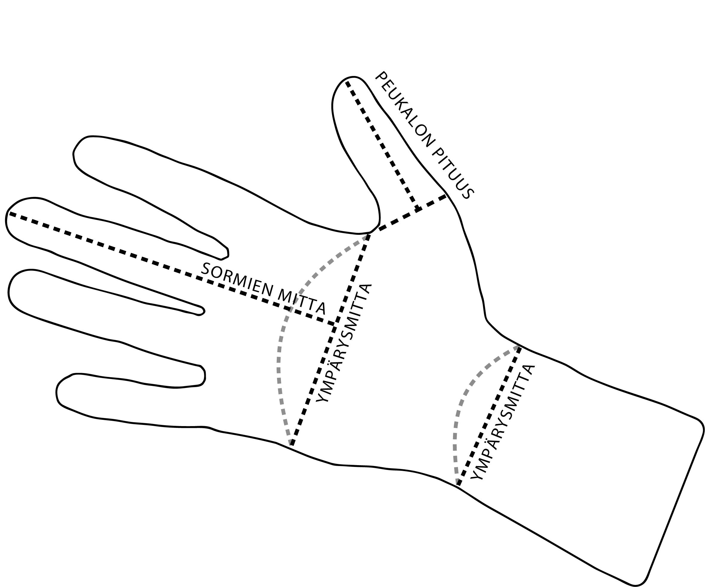 Käden mittaus kuvan ohjeiden mukaisesti
